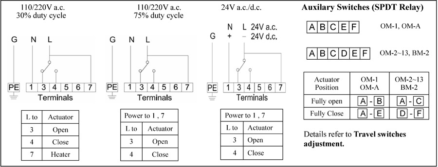 Wiring Diagram actuator wiring diagram auma actuator wiring diagram \u2022 wiring dresser rcs actuators wiring diagram at gsmx.co